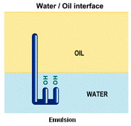 Emulsifiers Chemicals,Kind of Emulsifiers,About Emulsifiers