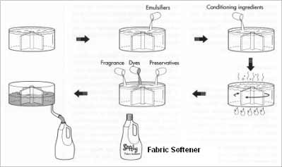 How Fabric Softener is made